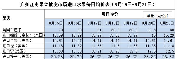广州江南市场进口水果均价表:第34周(8.15 - 8.21)