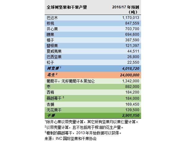 INC发布全球坚果和干果概况:坚果产量增加5.77%,干果产量增加4.41%